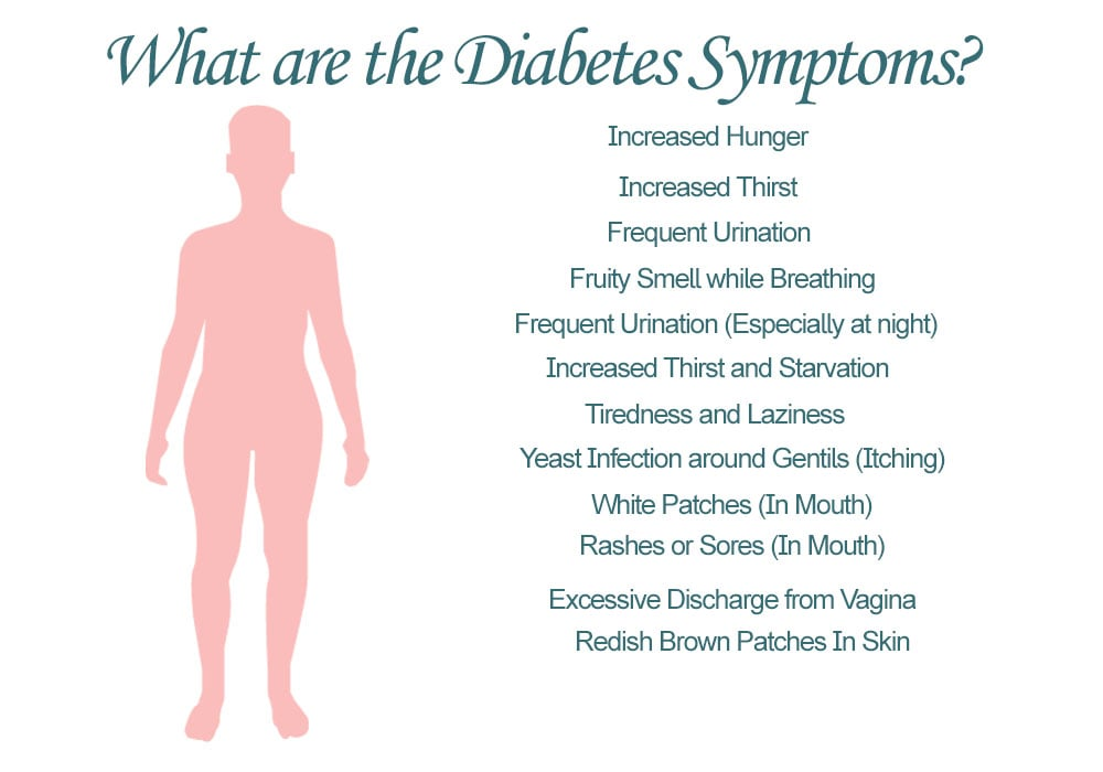 What are the Diabetes Symptoms in Teens, Women, and on Skin?